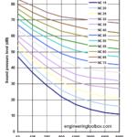 NC chart